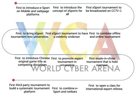 WCA voorloper eSports